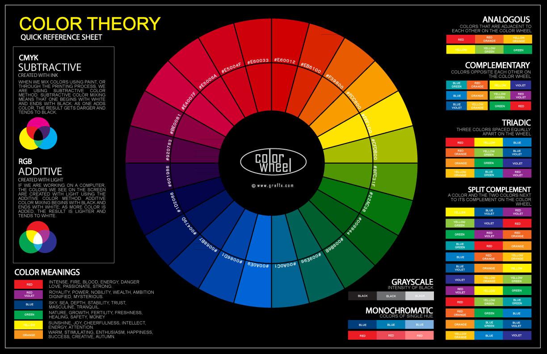 colour wheel chart
