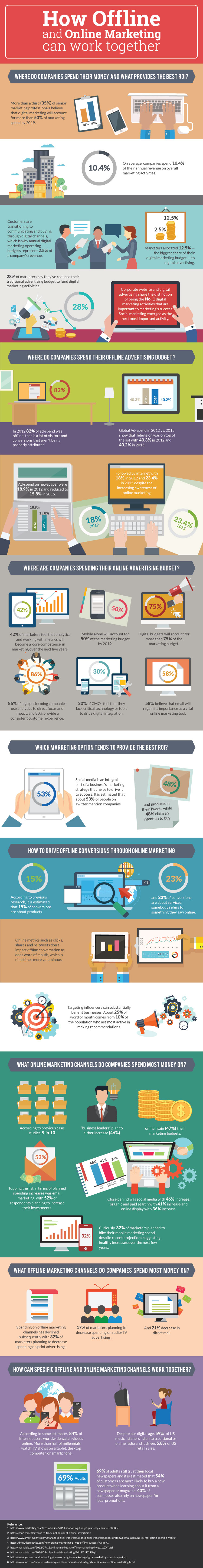 how offline and online marketing can work together